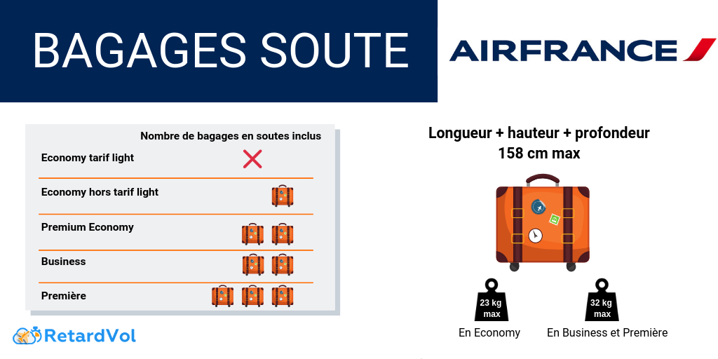 dimensions bagage soute airfrance