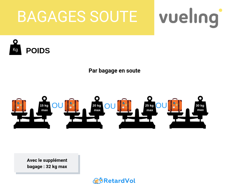 poids bagage soute vueling