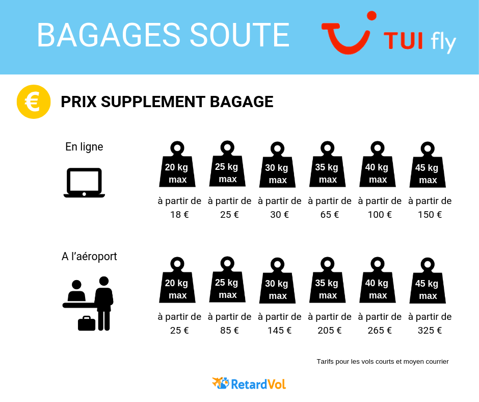 prix bagage soute Tui Fly