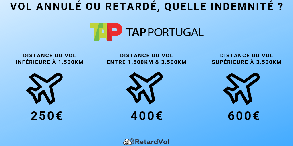 montant indemnisation TAP Portugal