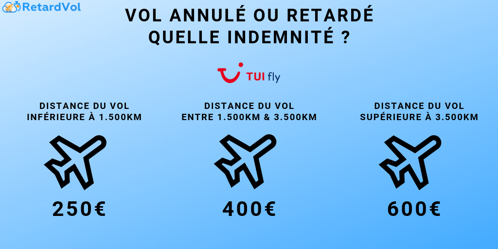 montant indemnité tuifly